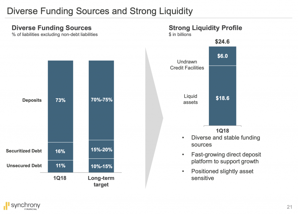 Synchrony funding sources